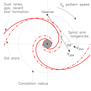 Schematic of the relative position between gas and old star components in spiral arms according to a quasi-stationary spiral structure in a face-on view [see also Fig. 1 of