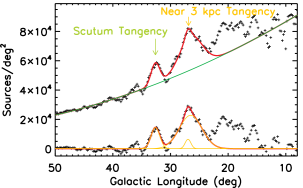 An example of fitting the longitude plot of old stars for the tangency of the Scutum Arm and the northern tangency of the Near 3 kpc Arm. The surface density of stars are deduced from the GLIMPSE 4.5