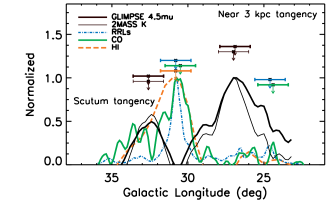 "The longitude plots after ""baseline"" subtracted (see Fig."