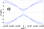 (a) Low energy BdG spectrum of four parallel chains coupled by transverse hopping