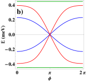 (a) Low energy ABS spectrum as a function of