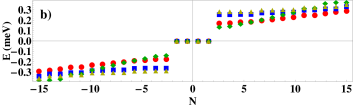 (Color online) (a) Low energy BdG quasiparticle spectrum for TR-symmetric Kitaev chain corresponding to Eq.(