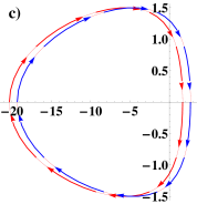 (a) The winding of the angle