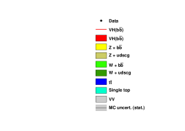 Distributions of the