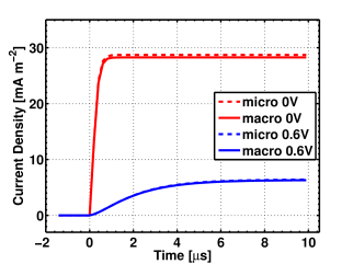Comparison between microscale and macroscale models.