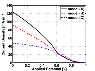 Comparison of the current-voltage characteristic lines with two different values for the exciton generation rate. Solid line curve refers to model proposed in