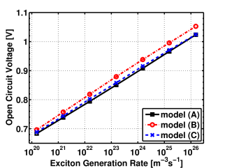 Open circuit voltage and short circuit current density as functions of the exciton generation rate.