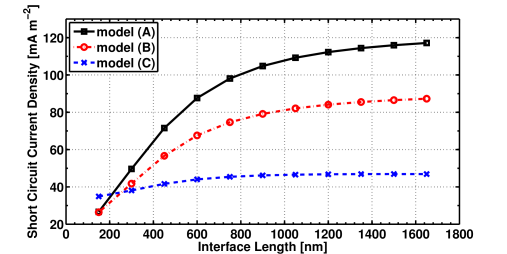 Short circuit current density as a function of interface length.