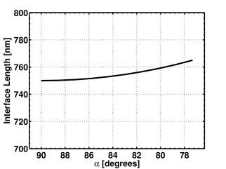 Interface length and short circuit current density as functions of