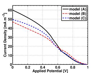 Log-plot of charge carrier density [