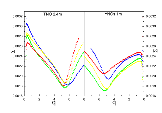 The q-search results for light curves obtained with the TNO 2.4m (left) and YNOs 1m (right). The blue, green, yellow and red color refer to the