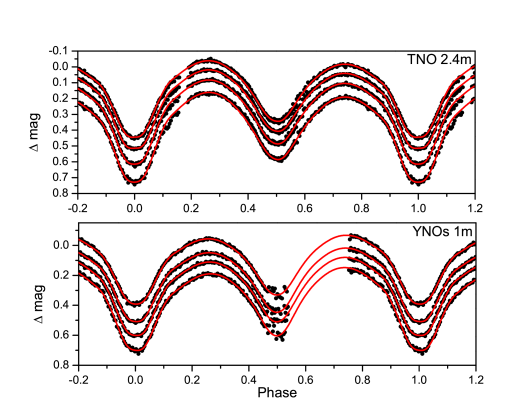 The black solid circles are observational light curves obtained using the TNO 2.4m and YNOs 1m. The red lines are theoretical light curves calculated with the Wilson-Devinney program.