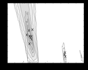 Contour plot of the