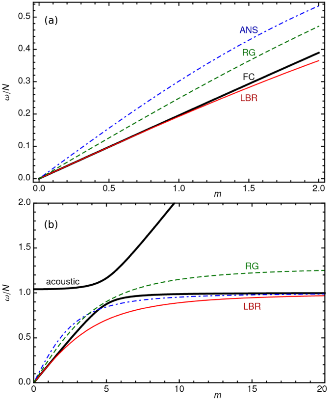 Dispersion relationships for gravity waves in an isothermal atmosphere of infinite extent with