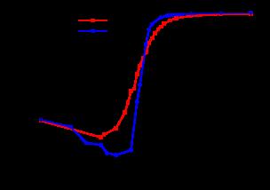 The variation of the Binder cumulant