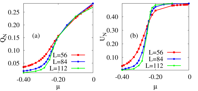 The variation of the (a) order parameter