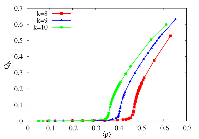 The behavior of the order parameters