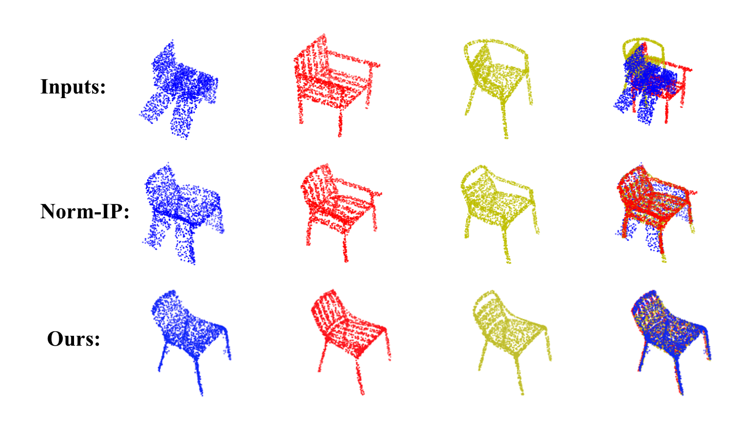 The qualitative registration results for 3D real-world point sets. Inputs include three shapes (in different colors) from chair category of ShapeNet