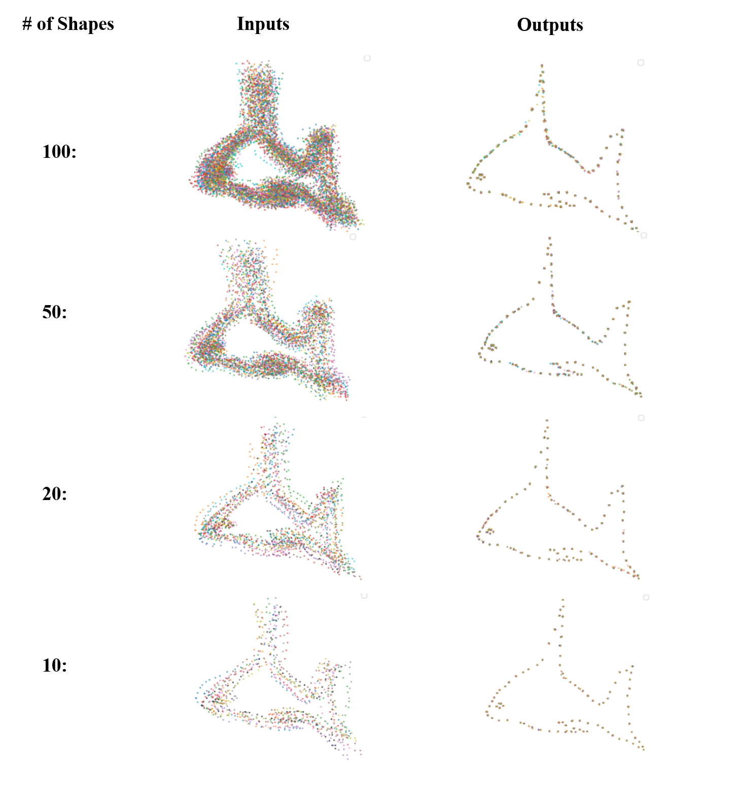 The qualitative registration results of aligning different number of fish-shaped point sets. Inputs include 10 to 100 point sets in different colors in presence of various non-rigid deformation.