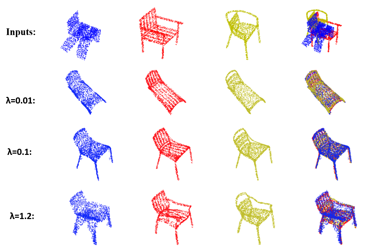 The qualitative registration results for 3D real-world point sets with different regularization weights. Inputs include three shapes (in different colors) from chair category of ShapeNet