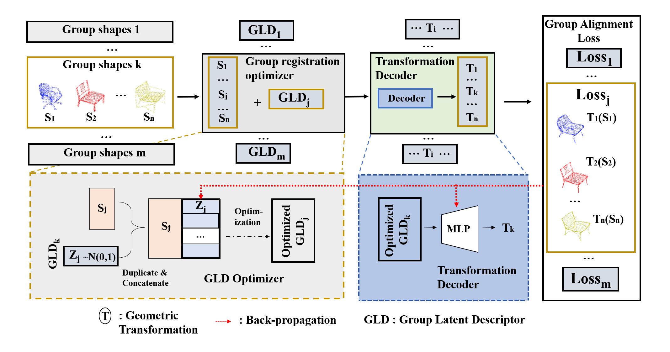 Our pipeline. Our method contains three main components. The first component is a group registration optimizer where the GLDs are optimized from a set of randomly initialized vectors. The second component is the transformation decoder which decodes the GLDs to the desired transformation for each group. The third component is a groupwise alignment loss that measures the similarity among transformed shapes in each group. The communication route in red is the back-propagation route with which the groupwise alignment loss is back-propagated to update the GLDs and the transformation decoder.