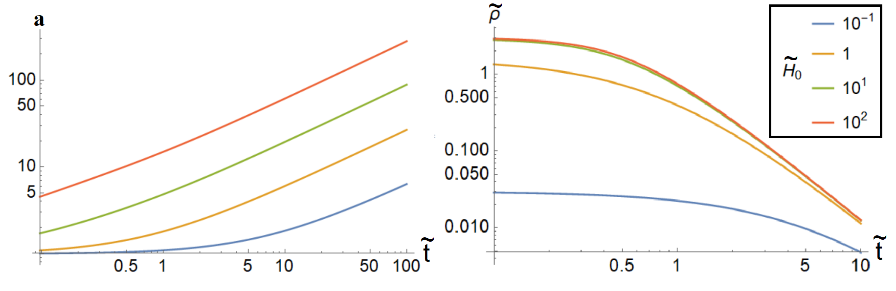 The scale parameter and the energy density for a matter-dominated universe as a function of the rescaled time coordinate.