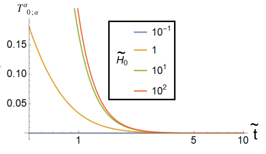 Covariant derivative of the stress energy tensor vs. the rescaled time.