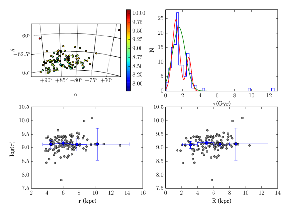 On-sky cluster distribution color-coded according to log(age).