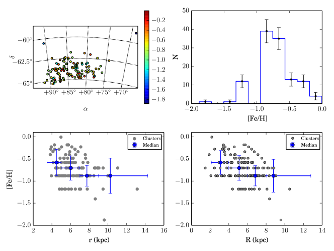 On sky cluster metallicity distribution (color-coded).