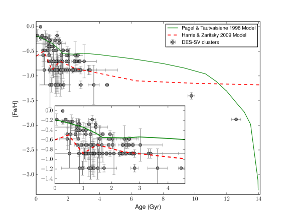 Two models for the LMC chemical evolution history are compared to the age-metallicity relationship for outer LMC clusters (filled circles). The model from