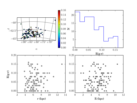 On sky cluster distribution color-coded according to E(g-r).
