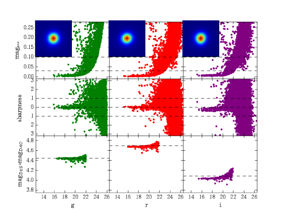 Diagnostic plot for the image reduction around our LMC cluster candidate 67. The three columns refer to