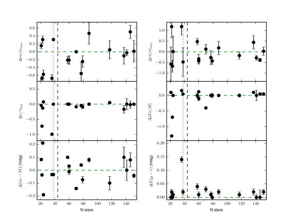 Errors in parameter recovery as a function of number of stars in simulated clusters.