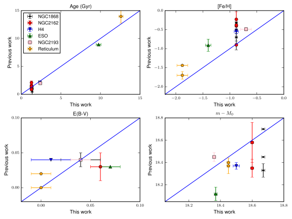 Comparison between our fits and previous works for age (upper left), metallicity (upper right), reddening (lower left) and distance modulus (lower right). The identify line is also plotted. The uncertainties are shown in the cases they were quoted in the references.