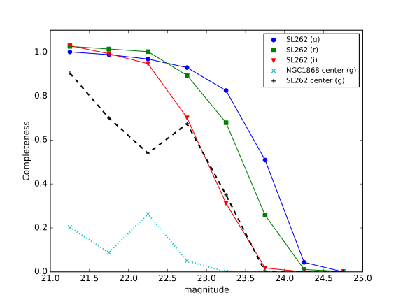 Completeness curves integrated over all positions in the SL 262 cutout (