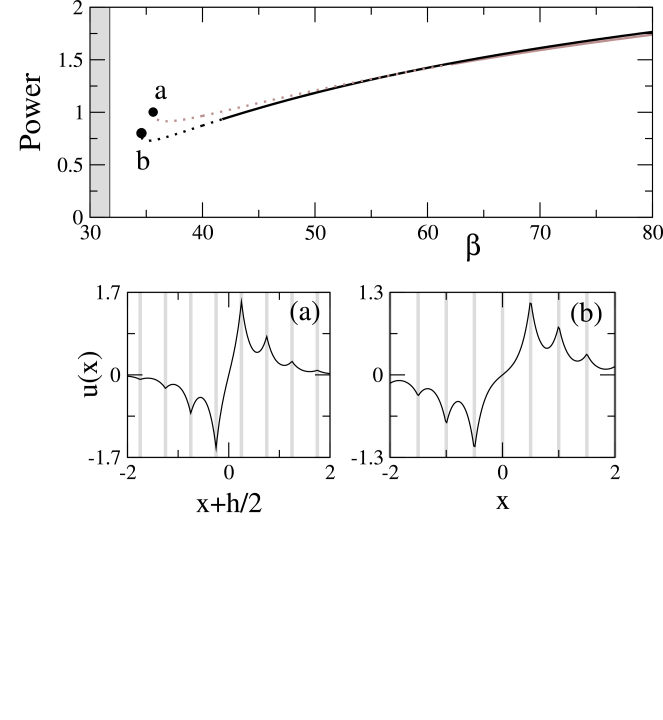 Top: power vs. propagation constant for odd (black) and even (gray) twisted localized waves in a self-focusing (