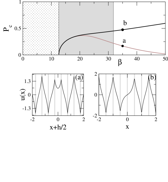 Top: complementary power vs. propagation constant for odd (black) and even (gray) dark localized solitons in a self-focusing (