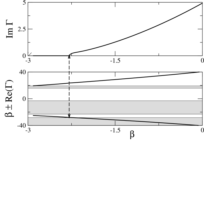 Example of a resonance that occurs between an internal mode of the localized state and a bang-gap edge, leading to an oscillatory instability.