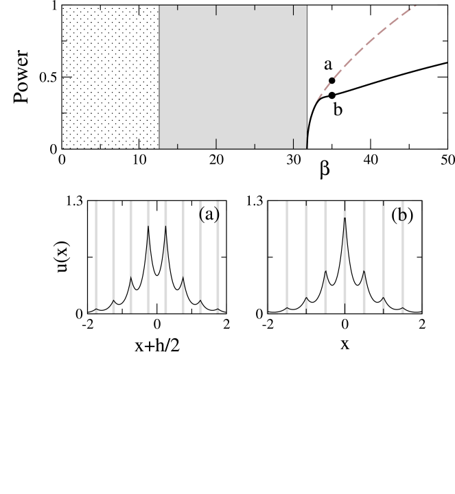 Top: power vs. propagation constant for odd (black) and even (gray) localized modes in a self-focusing (