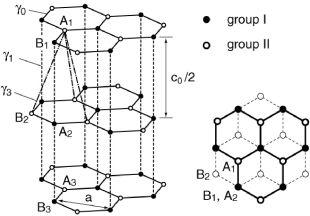 Atomic structure of multilayer graphene with AB (Bernal) stacking.