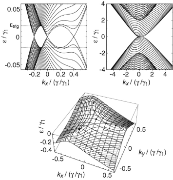 (Top) Projected band structure of the sub-Hamiltonian Eq. (
