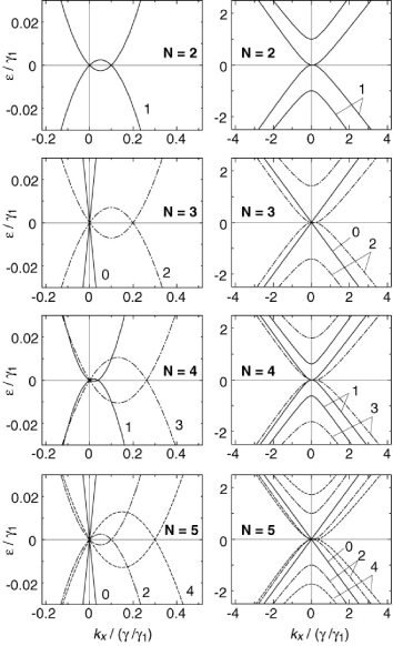 Band structures of multilayer graphenes,