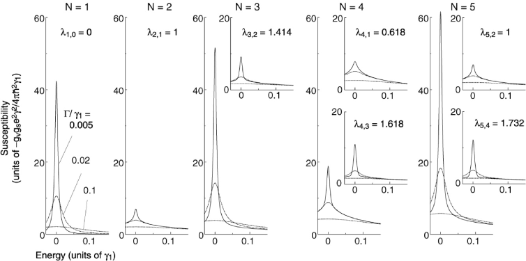 Susceptibility of multilayer graphenes with layer numbers