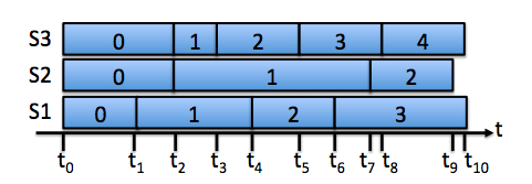 The sample timelines of three parallel renewal systems.
