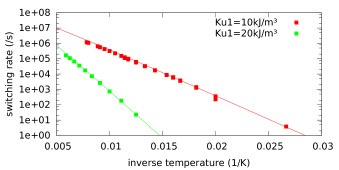 Arrhenius plot of the thermal switching rate of a 10nm large cubic particle (macrospin), with