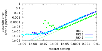 Absolute error on a single spin after precessing without damping for one period in a 0.1T field, as a function of different solver's MaxErr settings. Solid lines represent 1st order fits. The same lower bound as in Fig.