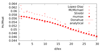 Coercivity for standard problem #2 as a function of the magnet size