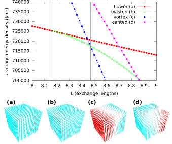 Standard problem #3: energy densities of the flower (a), twisted flower (b), vortex (c) and canted vortex (d) states as a function of the cube edge length
