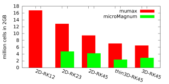 Indication of the number of cells that can be addressed with 2GB of GPU memory for simulations in 2D, 3D and thin 3D (here 3 layers) and using different solvers. RK45 is