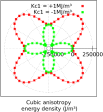 Uniaxial (top) and cubic (bottom) anisotropy energy density of a single spin as a function of its orientation in the